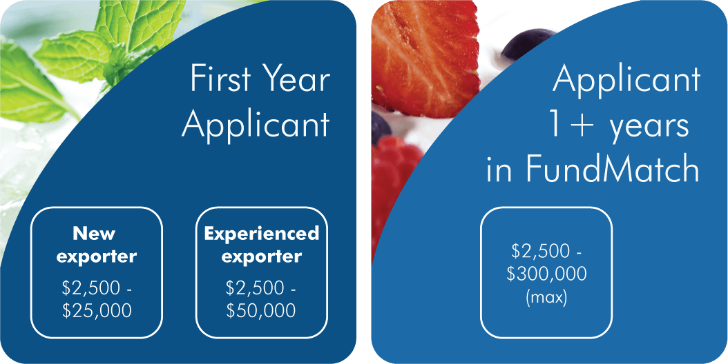 First Year Applicant: New Exporter $2,500 - $25,000. Experienced Exporter $2,500 - $50,000. Applicant 1+ years in FundMatch: $2,500 - $300,000 (max)