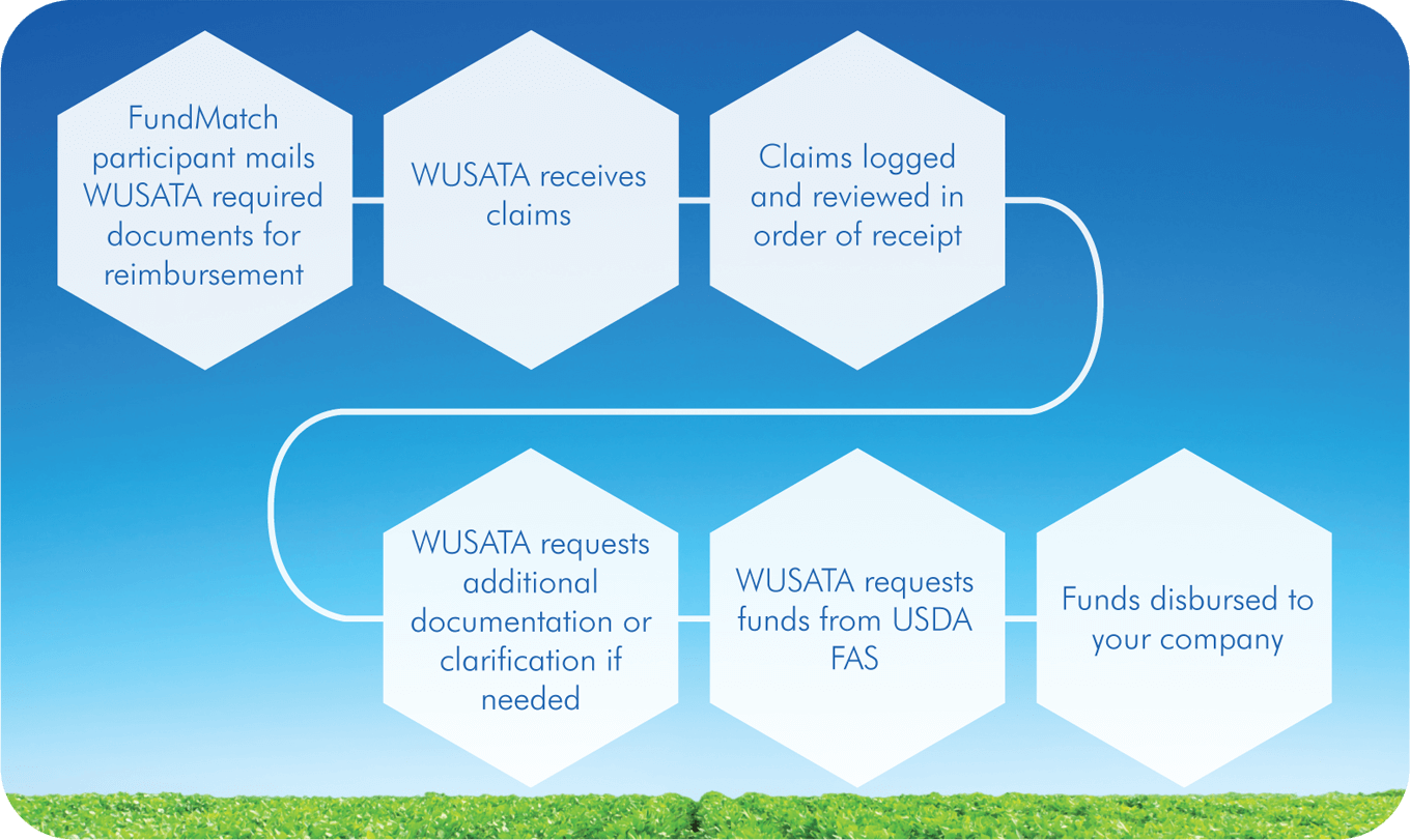 FundMatch participant mails WUSATA required documents for reimbursement, WUSATA receives claims, Claims logged and reviewed in order of receipt, WUSATA requests additional documentation or clarification if needed, WUSATA requests funds from USDA FAS, Funds disbursed to your company.